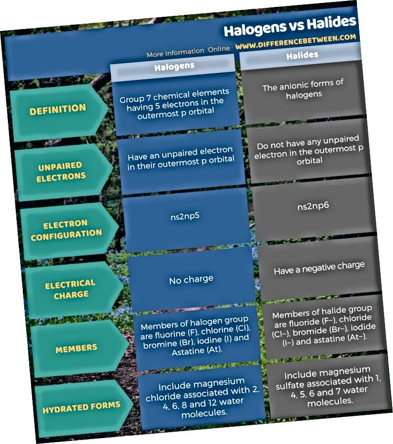 Halogēnu un halogenīdu atšķirība tabulas formā