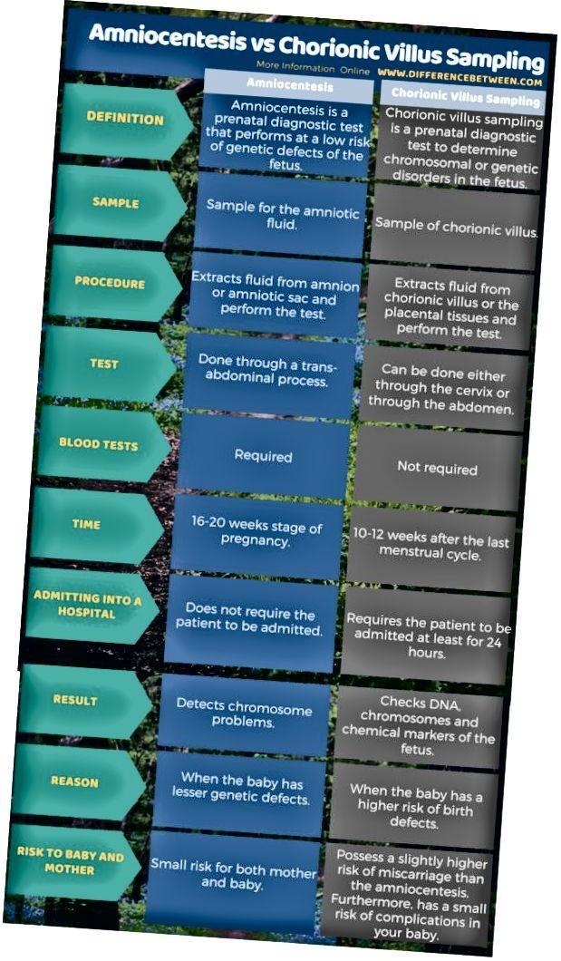 Διαφορά ανάμεσα στην αμνιοπαρακέντηση και τη χοριακή δειγματοληψία σε μορφή πίνακα
