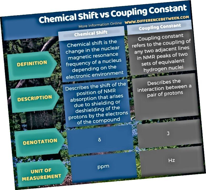 Разлика между химическо изместване и константа на свързване в таблична форма