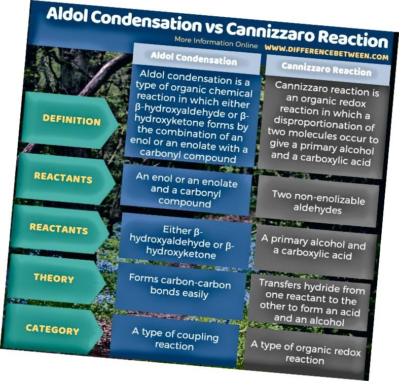 Unterschied zwischen Aldolkondensation und Cannizzaro-Reaktion in tabellarischer Form