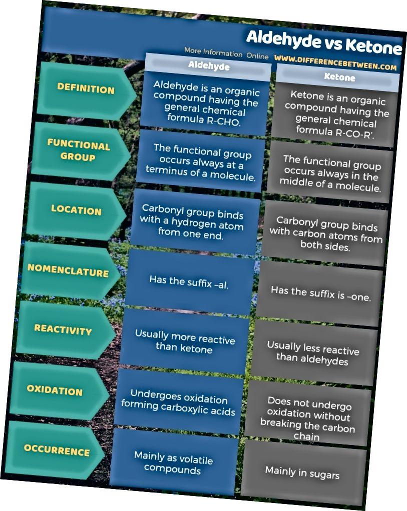 Diferencia entre aldehído y cetona en forma tabular