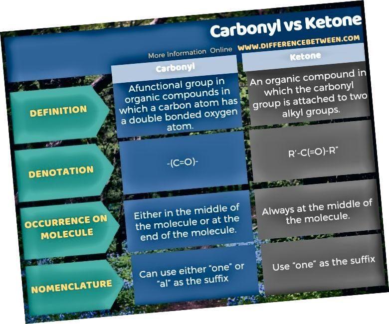 Разлика между карбонил и кетон в таблична форма