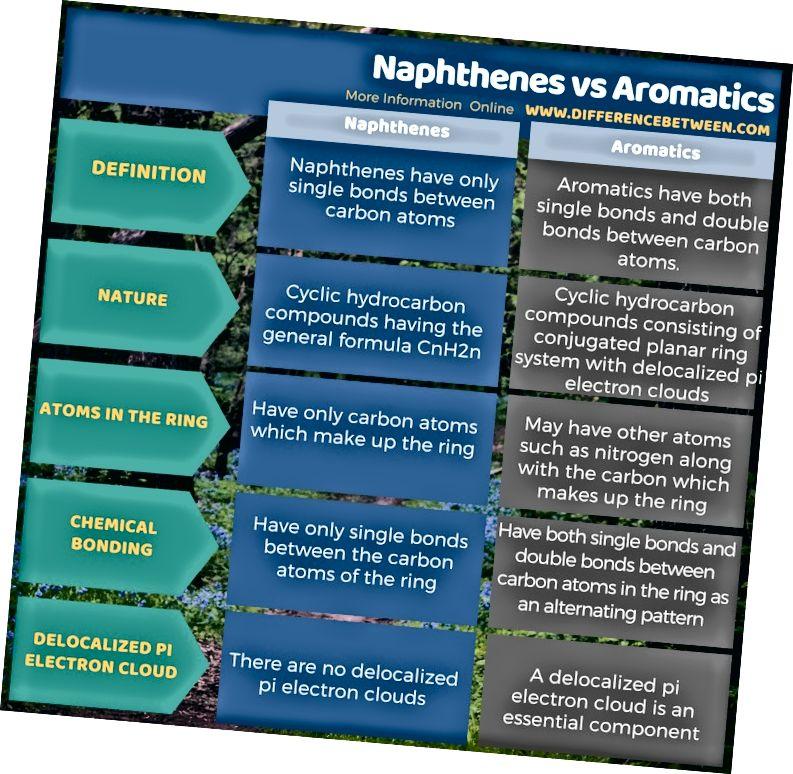 Forskjell mellom naftener og aromater i tabellform