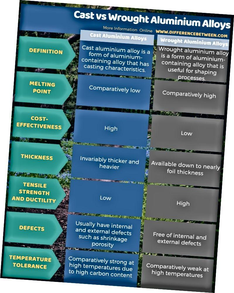 الفرق بين سبائك الألومنيوم المصبوب و المطاوع في شكل جدول