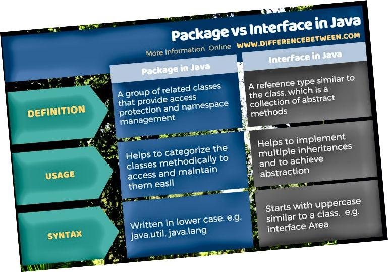 الفرق بين الحزمة والواجهة في Java في نموذج جدولي