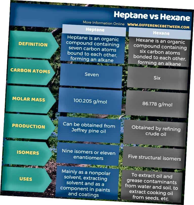 Разлика между хептан и хексан в таблична форма