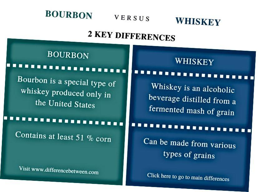 الفرق بين بوربون ويسكي - ملخص المقارنة
