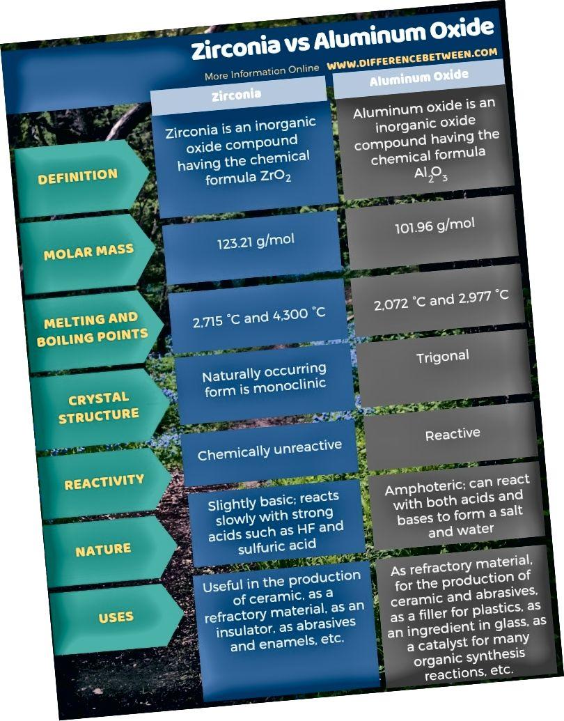 Cirkonija un alumīnija oksīda atšķirība tabulas formā