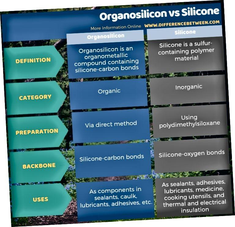 الفرق بين السيليكون العضوي والسيليكون في شكل جدولي