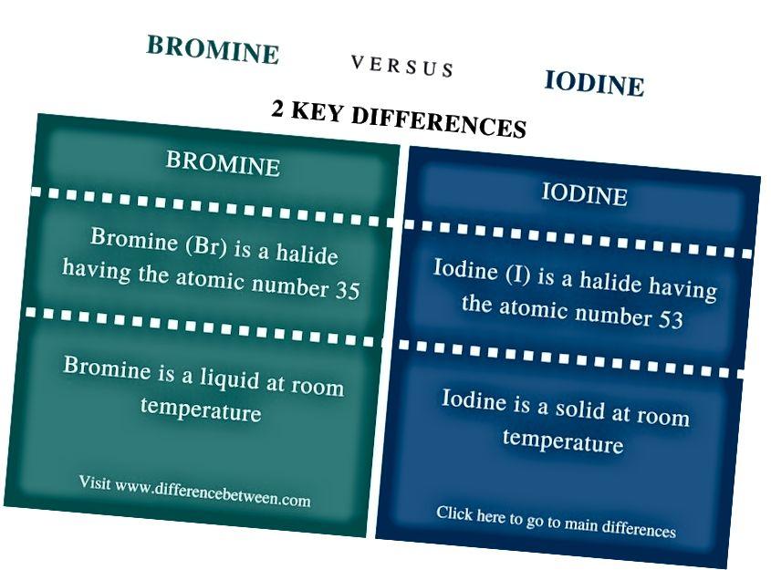 الفرق بين البروم واليود - ملخص المقارنة
