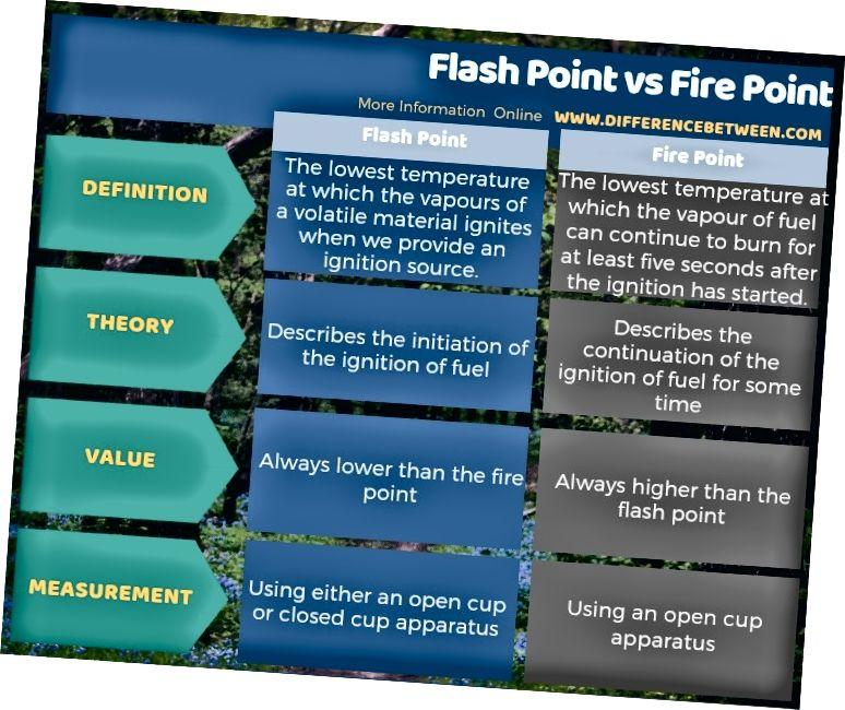 Jadval shaklida Flash Point va Fire Point o'rtasidagi farq