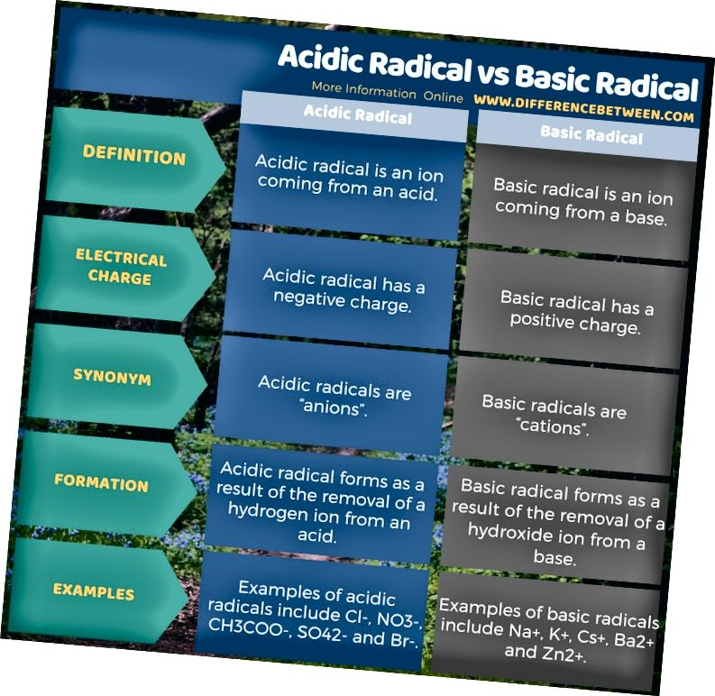 Diferencia entre radical ácido y radical básico en forma tabular