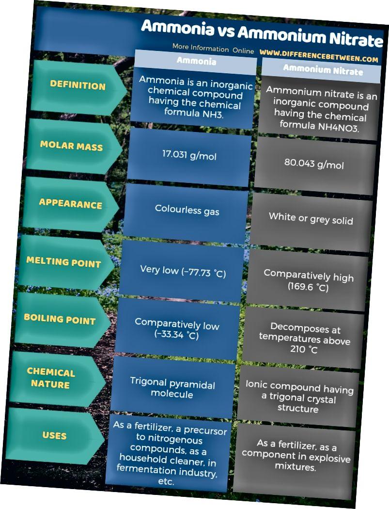 Atšķirība starp amonjaku un amonija nitrātu tabulas formā