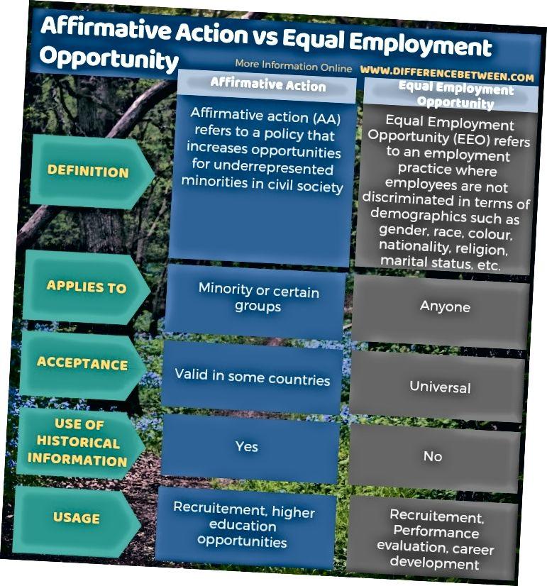 الفرق بين العمل الإيجابي وتكافؤ فرص العمل في شكل جدول