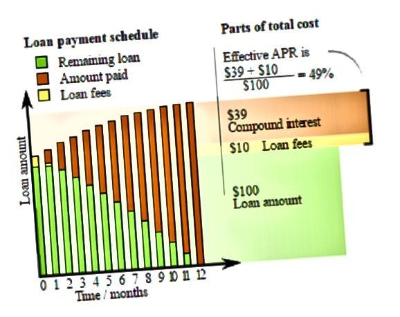 Διαφορά μεταξύ APR και Rate Note