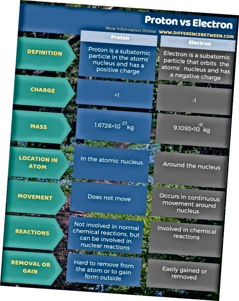 Prootonite ja elektronide erinevus tabelina
