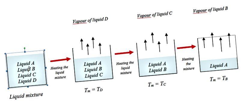 Destilleerimise ja ekstraheerimise diagrammi destilleerimise erinevus
