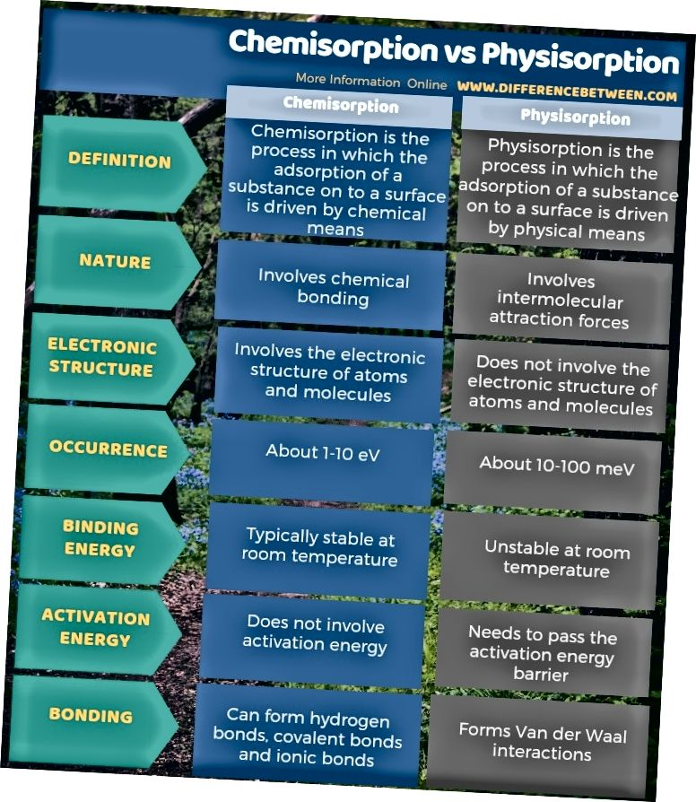 Разлика между хемосорбцията и физиосорбцията в таблична форма