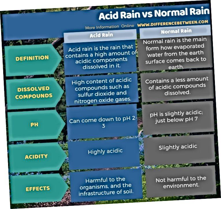 Sự khác biệt giữa mưa axit và mưa bình thường ở dạng bảng