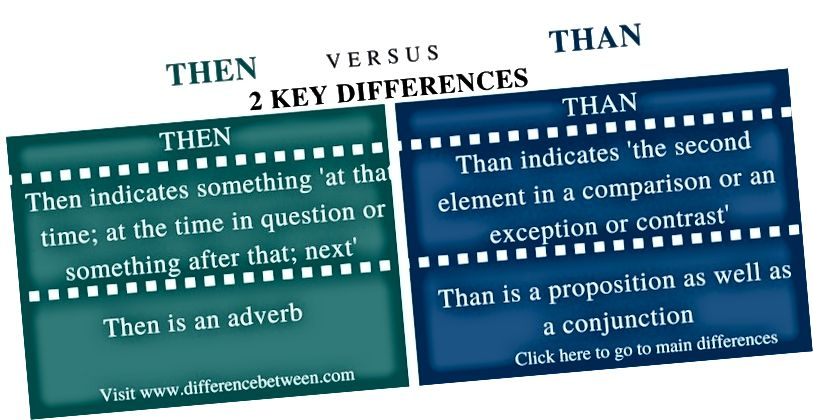 Differenza tra Then e Than - Comparison Summary_Fig 1