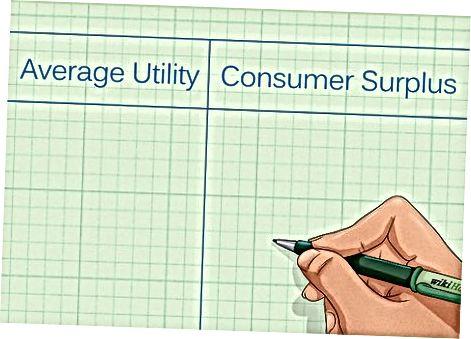 Použitie marginálnej úžitkovej schémy