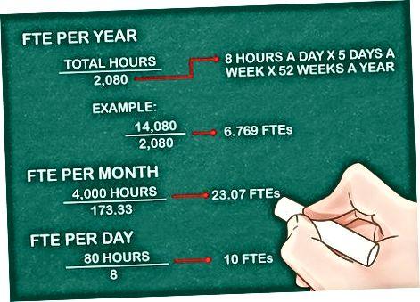 Výpočet FTE