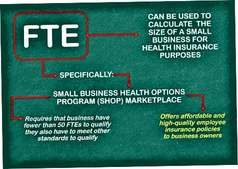 Získanie a používanie profesionálnych výpočtov FTE