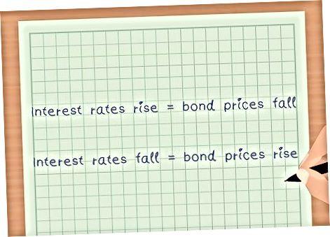 Obligatsiyalar asoslarini tushunish