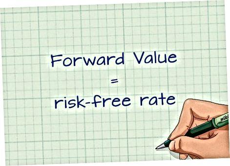 Forward shartnomasini muhokama qilish