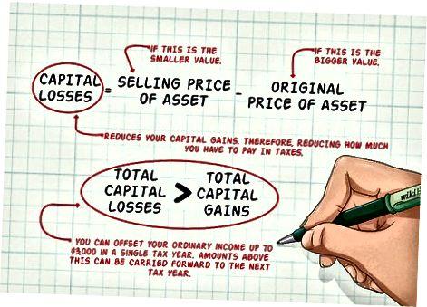 Kapital daromadlarini tushunish