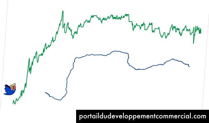 Cours de bourse NYSE: F du 4 janvier 2017 (Rio Grande pour la balance)