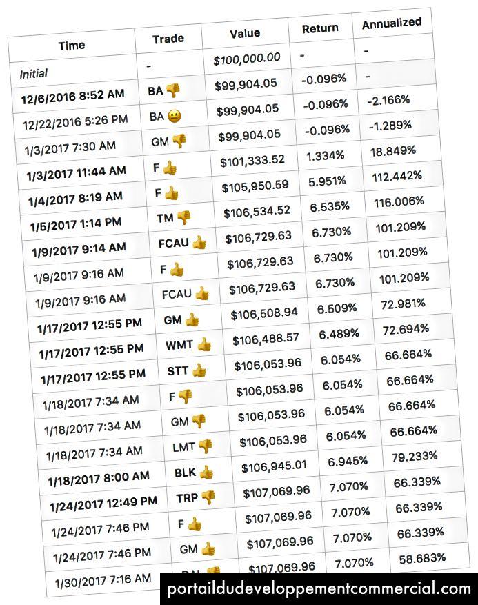 Résultats de l'exécution d'un fonds simulé avec un investissement initial de 100 000 $