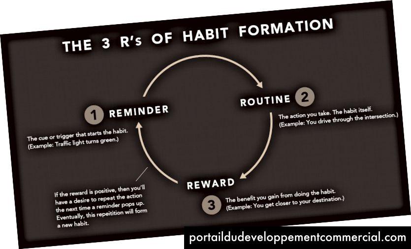 Svaka navika koju imate - dobru ili lošu - slijedi isti obrazac u 3 koraka.