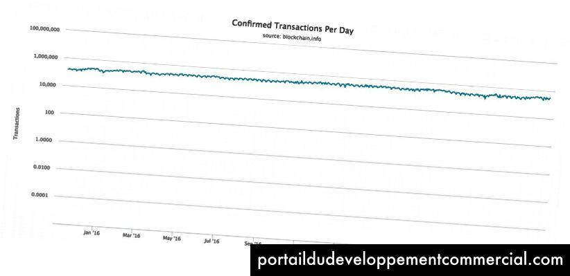 Dnevni iznos potvrđenih transakcija na logaritamskoj skali za posljednje 2 godine