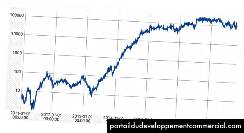 Ovisnost razine težine i prihoda rudara u logaritamskoj skali