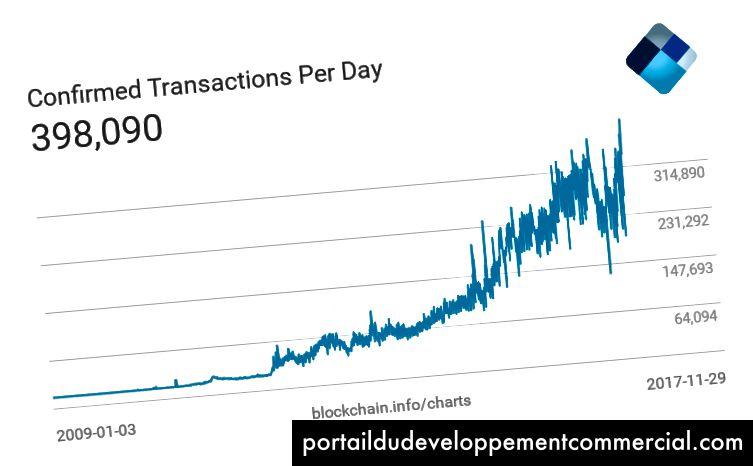 Comme les prix de Bitcoin montent en flèche, son utilisation fait de même. Notez la stagnation à environ 400 000 transactions par jour