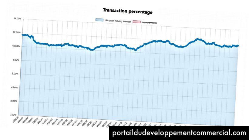 L'état actuel de l'adoption de SegWit oscille autour de 12% de toutes les transactions, source: segwit.party