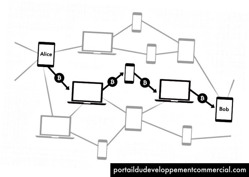 Dans le réseau Lightning, les transactions sont acheminées via des utilisateurs intermédiaires afin d'atteindre sa destination finale.
