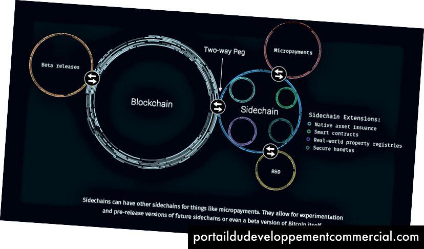 Les pièces Sidechain sont rattachées à la blockchain Bitcoin et fonctionnent à son taux de change fixe, source: Blockchain.com