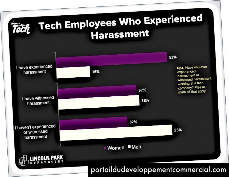 """""""Istraživanje o tehnologiji i kulturi pokretanja"""", Women Who Tech"""