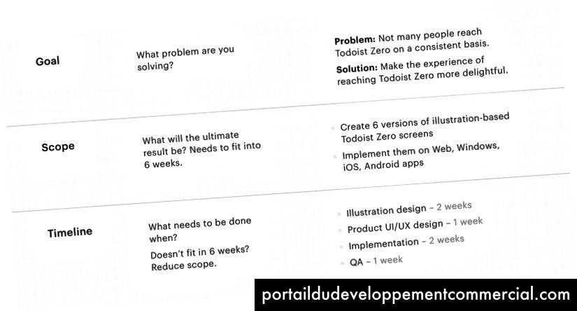 Chacune des spécifications de notre projet comprend l'objectif, la portée et un calendrier estimé.