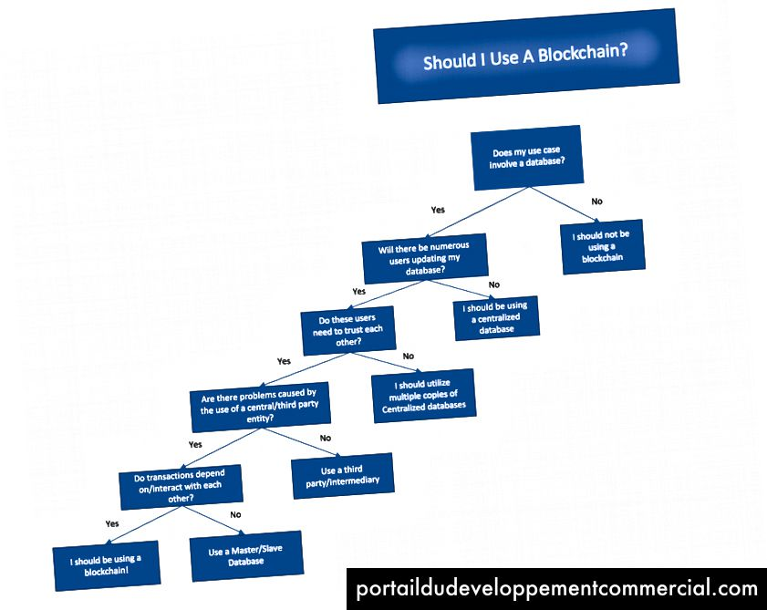 Popis za odabir kada odlučujete o slučaju upotrebe blok-lanca