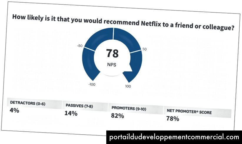 Une estimation raisonnable du Net Promoter Score actuel pour Netflix.