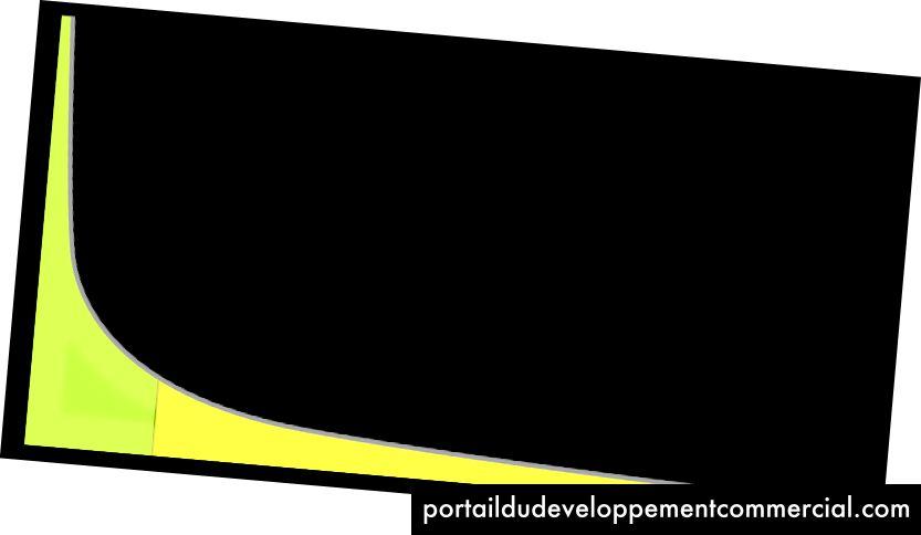 लंबी पूंछ का एक उदाहरण ग्राफ। हे क्रानन / सार्वजनिक डोमेन द्वारा छवि।