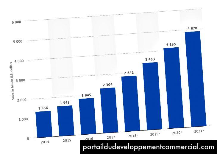 Ventes projetées du commerce électronique de détail dans le monde entier de 2014 à 2021 (en milliards de dollars américains)