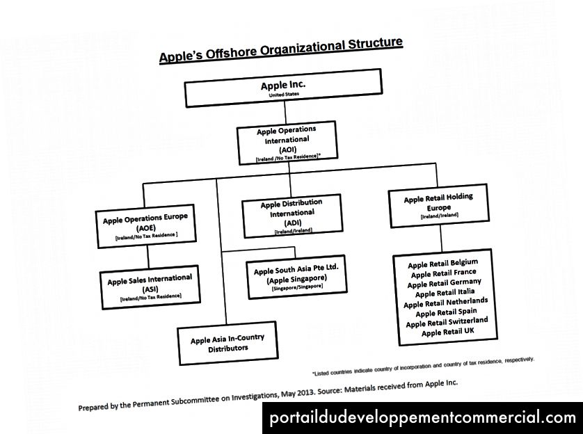 Apple कॉर्पोरेट संगठन चार्ट