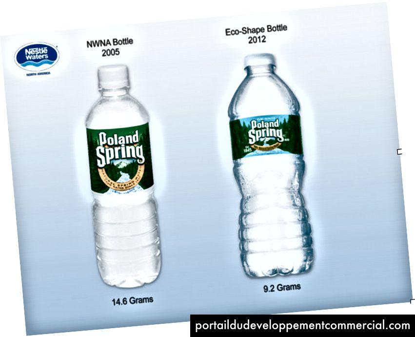 Figure 1: Comparaison des bouteilles Poland Spring et des différences d'utilisation du plastique obtenues lors de la refonte. La source
