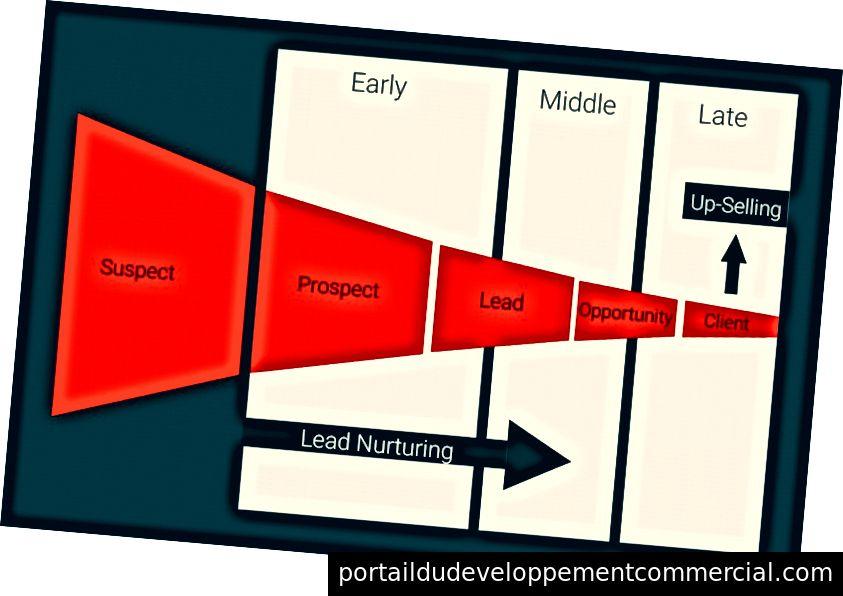 Image de Samuel J. Woods - Commercialisateur de croissance
