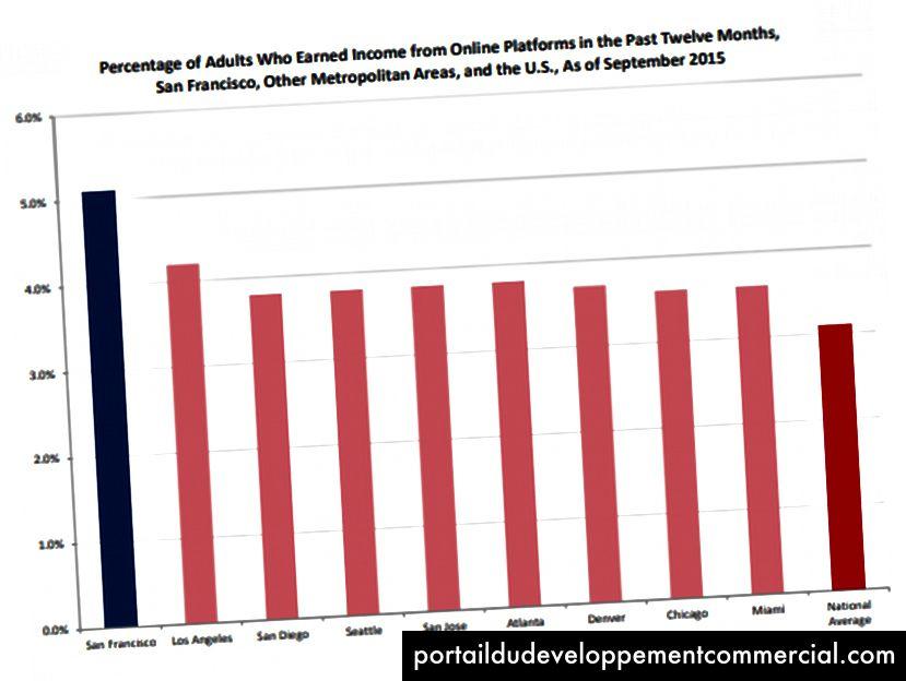 Source: «L'économie du gig à San Francisco: prévalence, croissance et implications» par Ted Egan, PhD, via le bureau du contrôleur de San Francisco