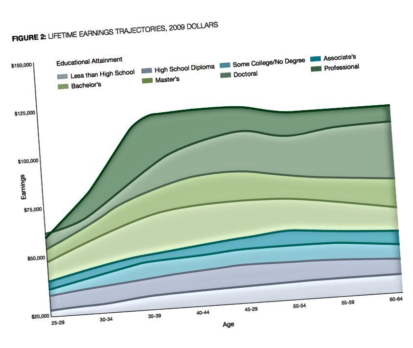Grafen leveret af Georgetown University i deres high-payoff-projekt viser den stærke sammenhæng mellem indtjeningspotentiale og gradeniveau.